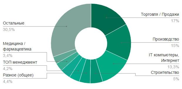 Социальные карты пенсионеров в липецке