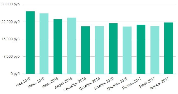 Прожиточный минимум пенсионера в новосибирске